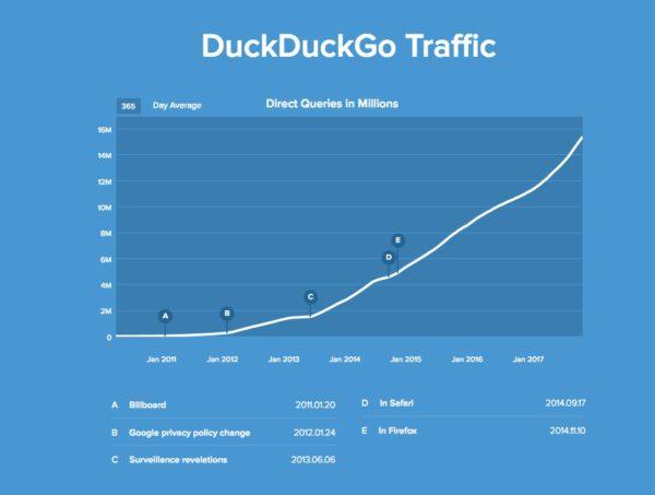Gráfico de duckduckgo.com