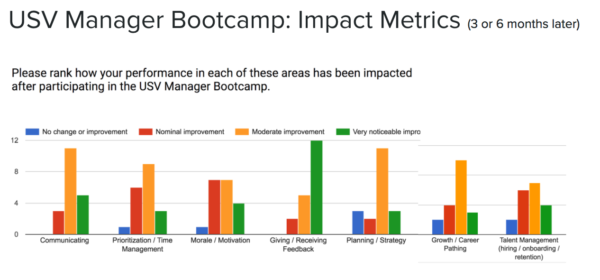 USV Manager Bootcamp