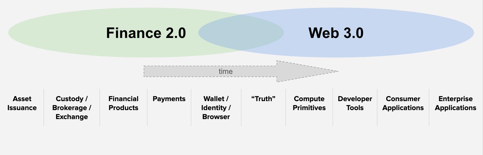 Open Finance First, Open Data Second  –  AVC